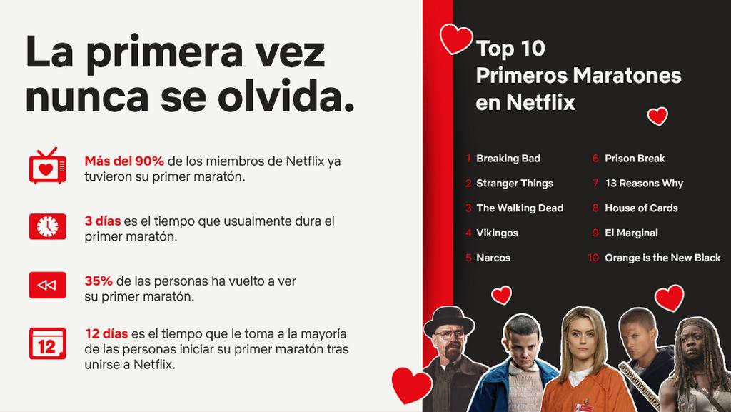 Infografía DATOS 2 - Mi primer maratón - Netflix