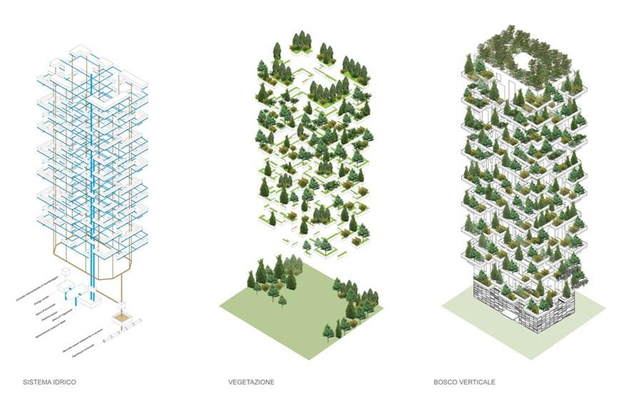 El increíble Bosque vertical de Milán (2)